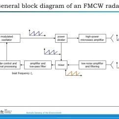 Fmcw Radar Block Diagram Briggs And Stratton Engine Parts Principle Of An For Precipitation Measurements Delft University Technology Remote Sensing The Environment 15
