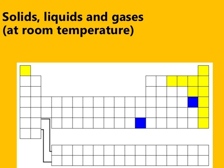 Elements On The Periodic Table That Are Liquids At Room