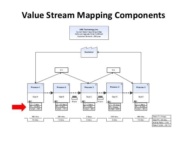 wiringpi value stream