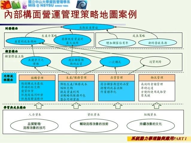 2013 系統動力學理論與應用行銷管理-屠益民
