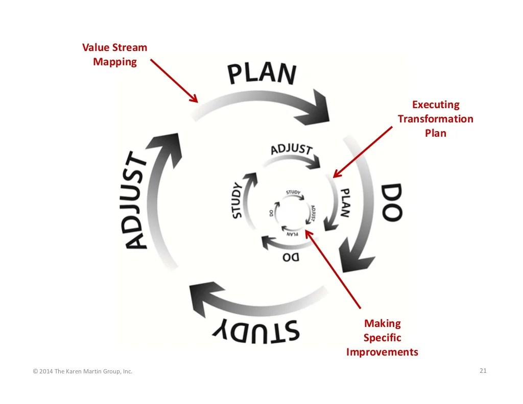 Value Stream Mapping Executing Transformation Plan