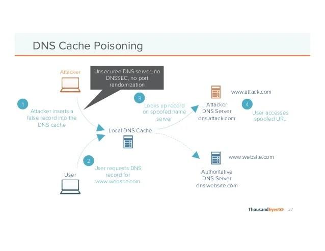 dns poisoning attack