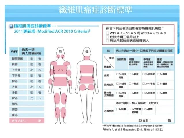 20140103 纖維肌疼痛癥 病患衛教