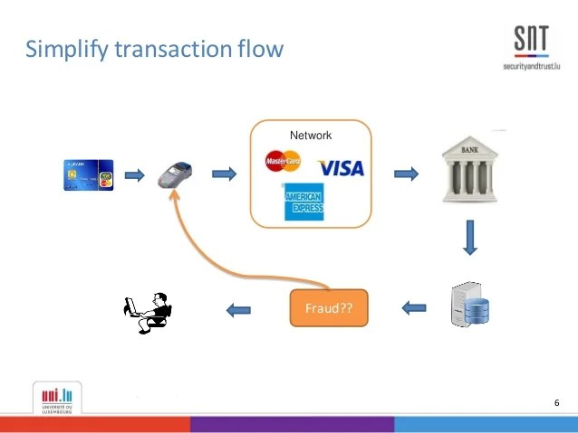 Credit Card Processing Diagram Pathwaypaymentscom