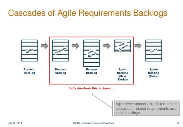software release process flow diagram sony stereo wire harness managing requirements in agile development - best practices for tool-…