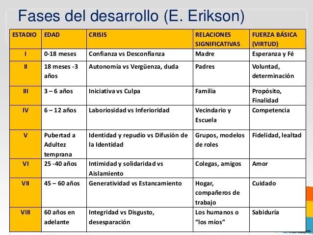 Resultado de imagen para etapas del desarrollo erikson