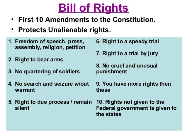 First 10 amendments to the constitution. What are the ...