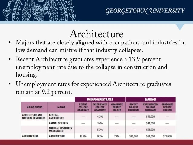 Hard Times College Majors Unemployment And Earnings Not All Colleg