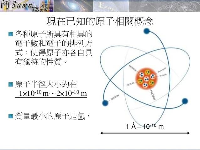 2015-高一基礎物理-2-1物質由原子組成