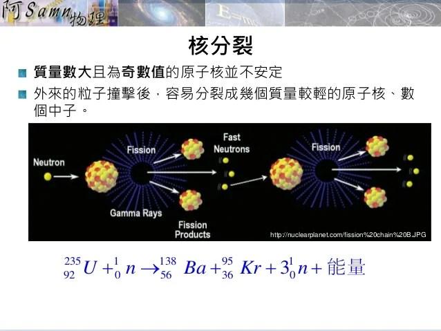 2015 高一基礎物理-7-3-核能