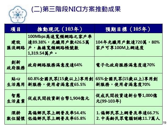 20150203子題二資通訊環境整備