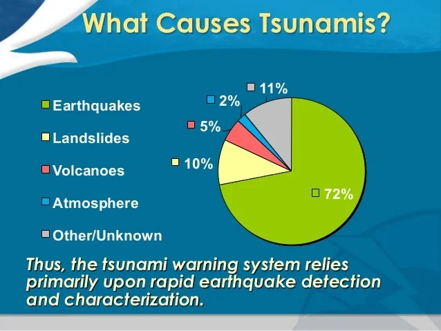 tsunami diagram with labels 1923 ford model t wiring pacific warning center introduction to tsunamis and ptwc ope ring of fire hawaii 7 what causes