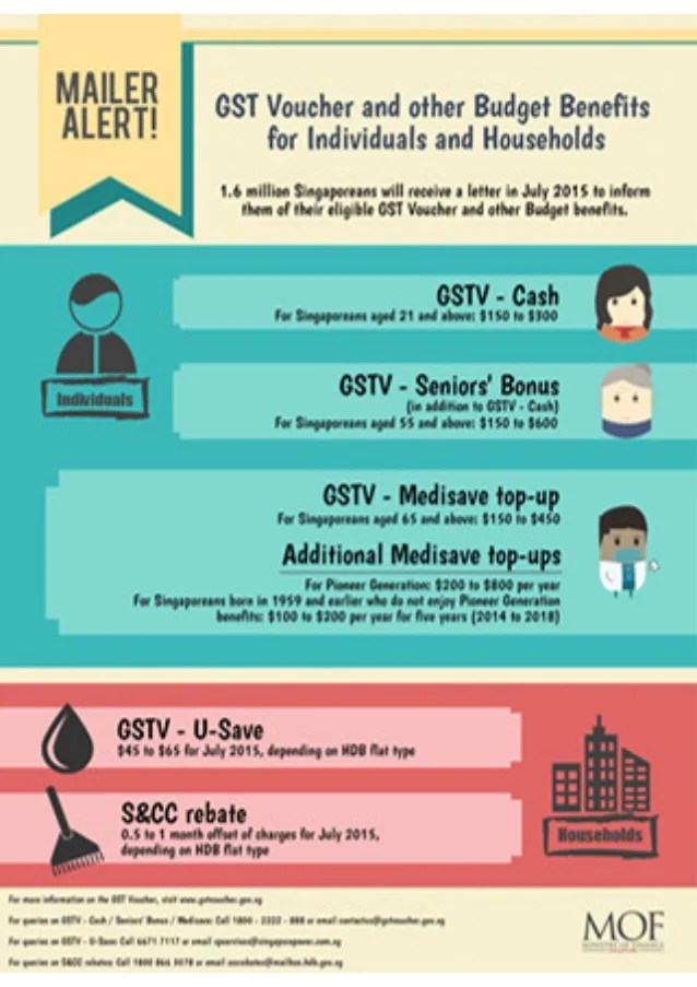 2015 Gst Voucher Gstv And Other Budget Benefits For