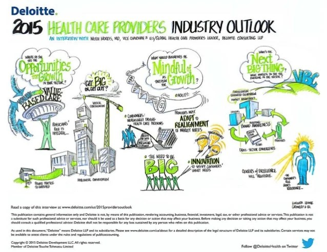 2015 Health Care Providers Industry Outlook