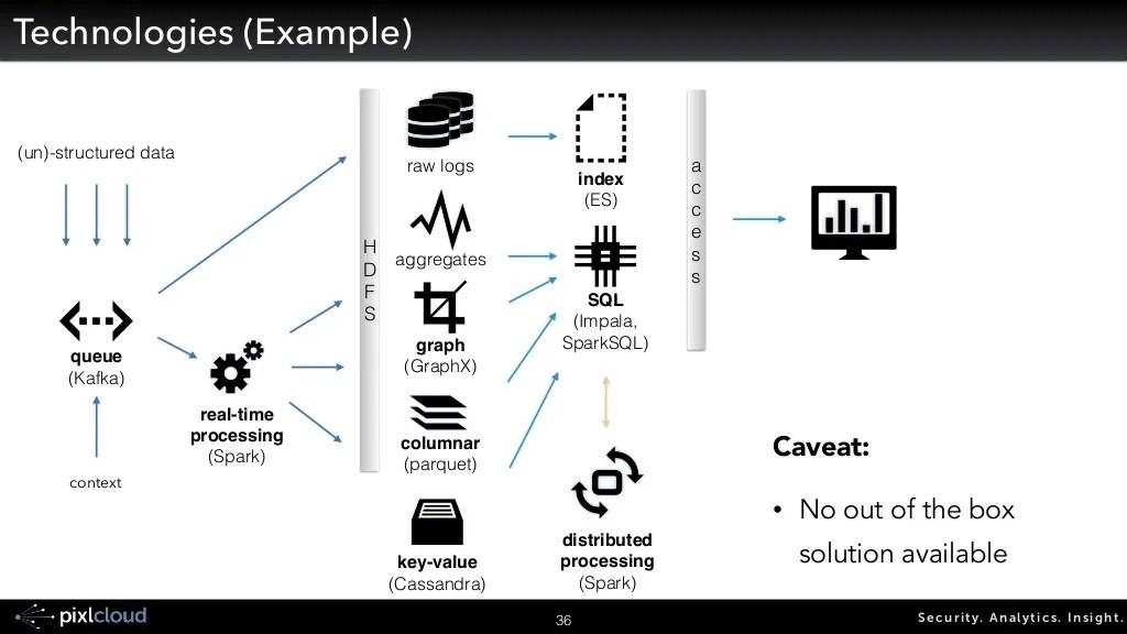 Security. Analytics. Insight.37 SIEM Integration