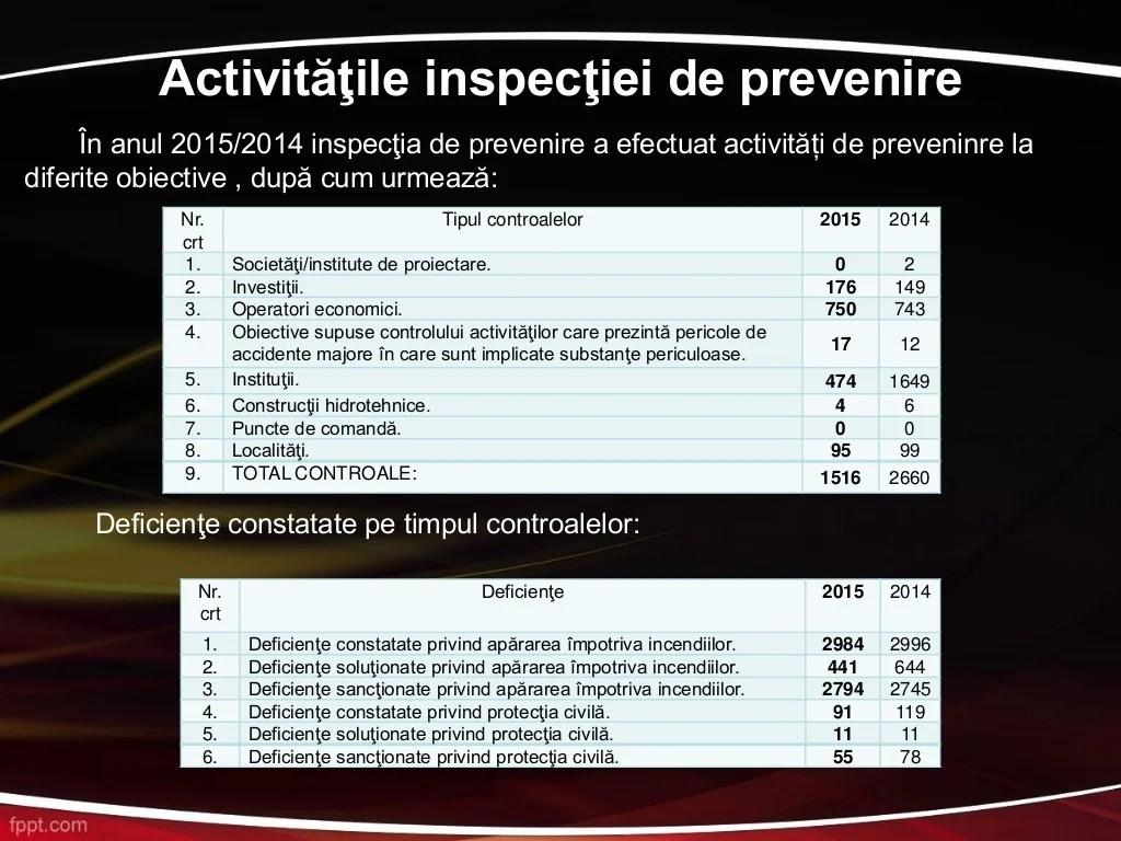 """Activitatea în domeniul Resurselor Umane Încadrarea cu personal a Inspectoratului pentru Situaţii de Urgenţă """"BANAT"""" al ju..."""