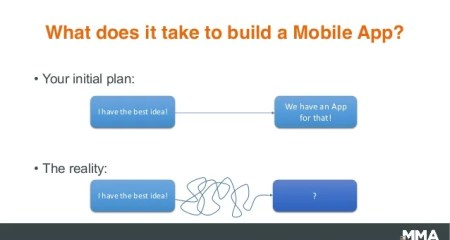 What are the wishes to build a mobile App