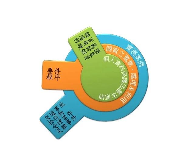 個人資料保護法淺介與實務案例