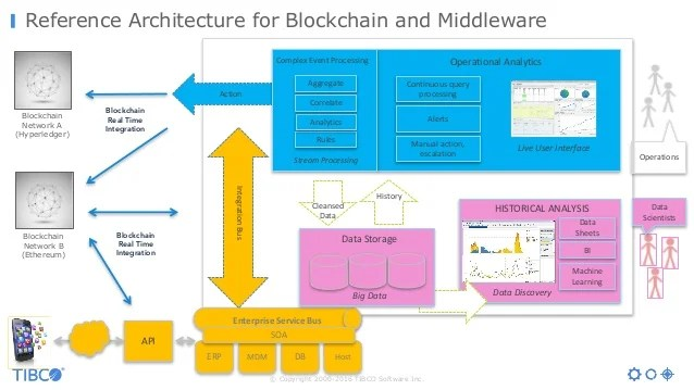 what is a network diagram and why it important 2004 honda accord wiring blockchain - the next big thing for middleware
