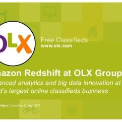 Ver Sofas No Olx Do Es Garden Sofa Cushions Group Presentation For Aws Redshift Meetup In London 5 July 2017