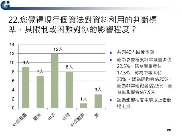 政府資料跨部門運用之法制研析問卷調查(20180515)
