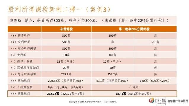 2019年綜合所得稅申報指南