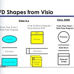 Visio Data Flow Model Diagram Nissan Sentra Wiring Radio How To Slide 6 Dfd Elements 7