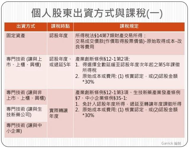 公司出資型態與課稅規定