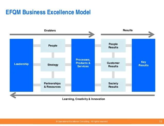 Diagrams Total Quality Management Value Definition Tqm Diagram