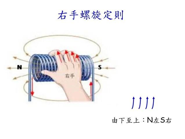 電流的磁效應 全