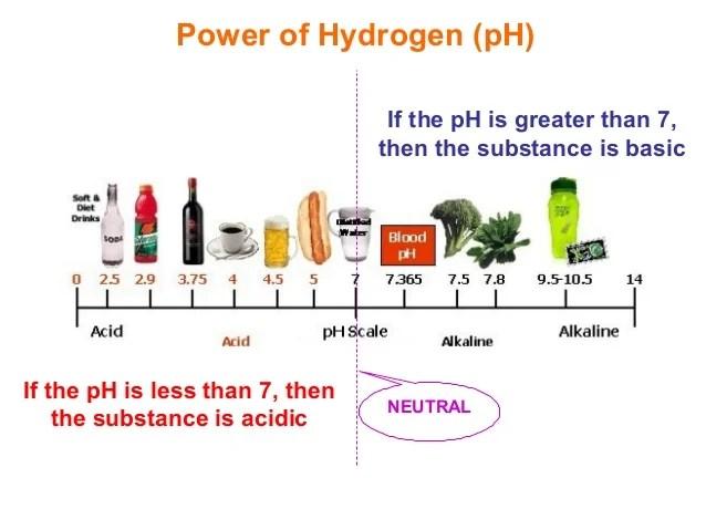 22 acids + bases