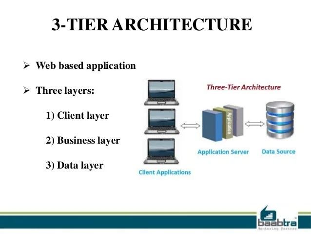 2 Tier And 3 Tier Architecture