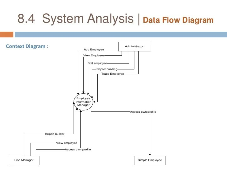 system also employee management rh slideshare
