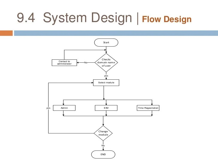 system design data dictionary  cbr also employee management rh slideshare