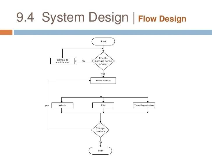 system design data dictionary  cbr also employee management rh slideshare