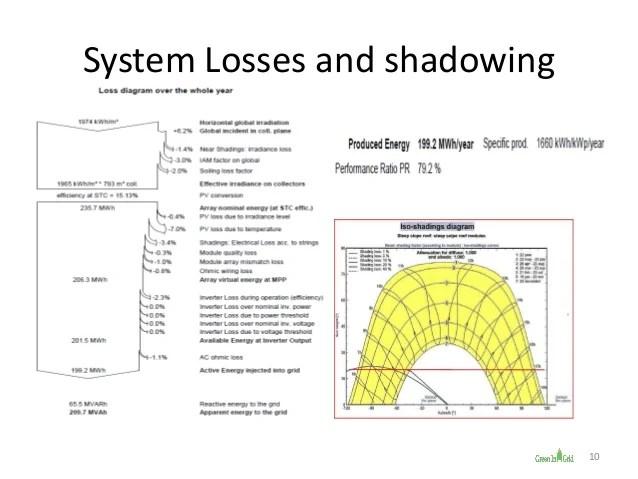 System Solar Pv Single Line Diagram Additionally Plan Solar System