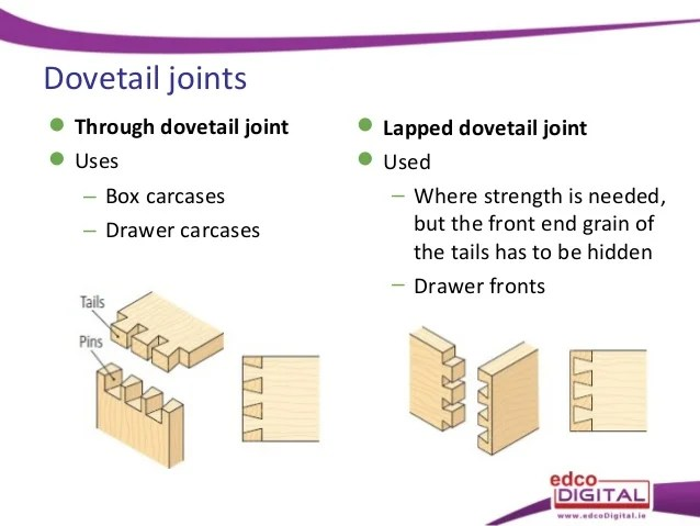 Image Result For What Is A Mortise And Tenon Joint Used For