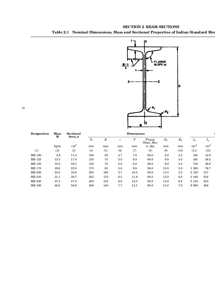 Section beam sections table nominal dimensions also is steel rh slideshare
