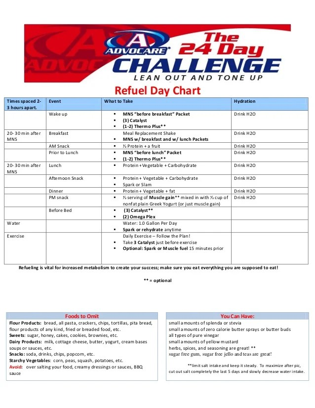 also advocare day challenge burn phase rh slideshare