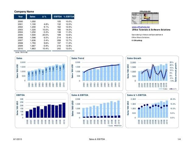 also design chart templates for microsoft excel rh slideshare