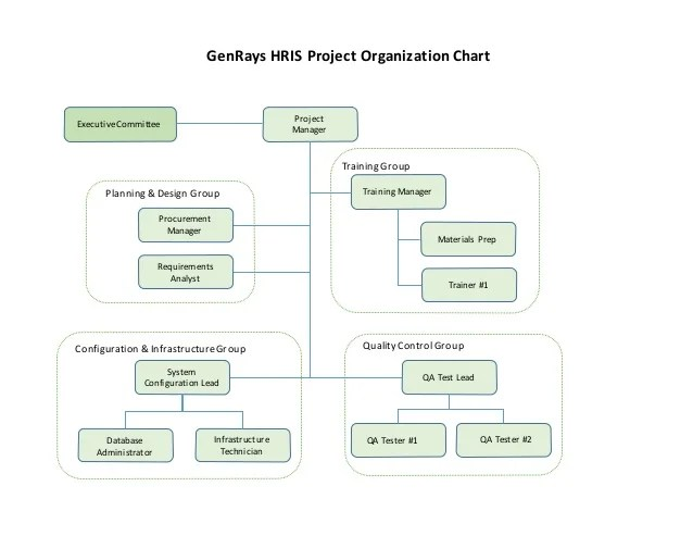Project manager executive committee genrays hris organization chart training also mgt rh slideshare