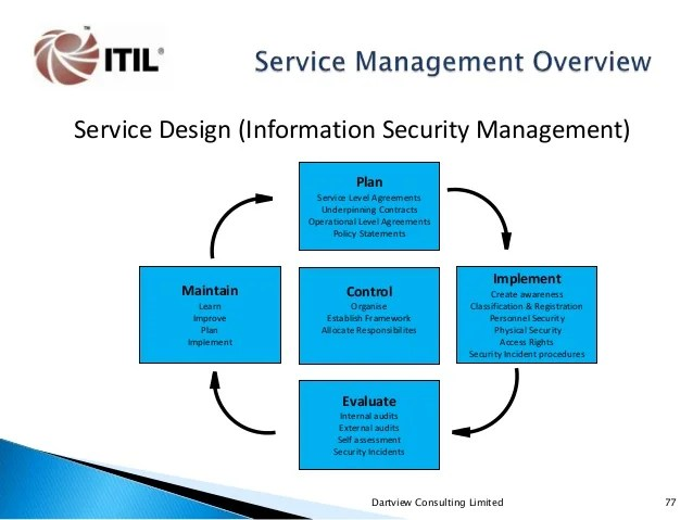 Information Security Policy Itil