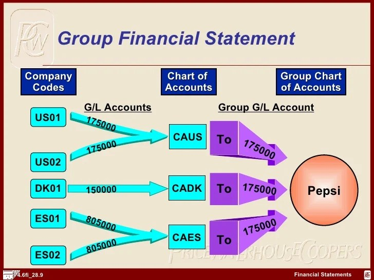 Positive amounts group financial statement company codes chart of accounts also sap fi finacial statements http sapdocsfo rh slideshare