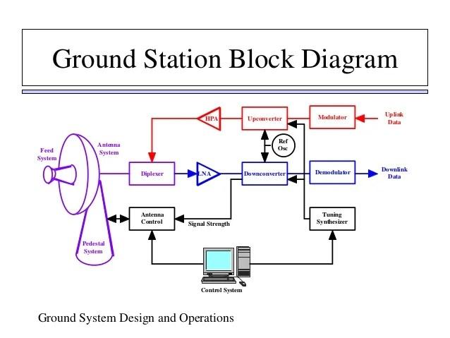 3 way wiring diagram 2 lights 50 amp rv block of earth station – readingrat.net