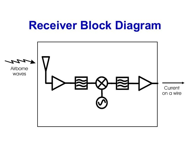 rf transmitter and receiver block diagram 2002 mercury mountaineer radio wiring introduction to wireless part 2 10