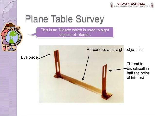 2 maps  plane table surveying contours