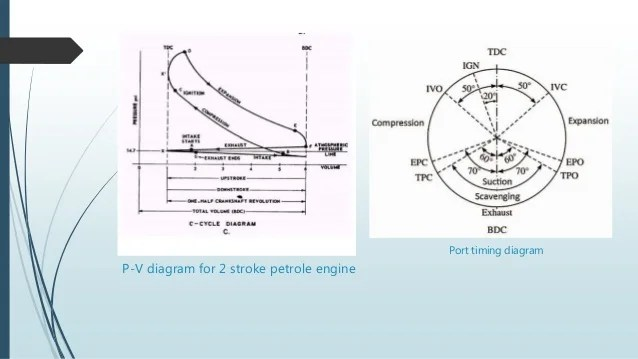 4 stroke petrol engine diagram for 700r4 trans two cycle pv great installation of wiring 2 rh slideshare net working