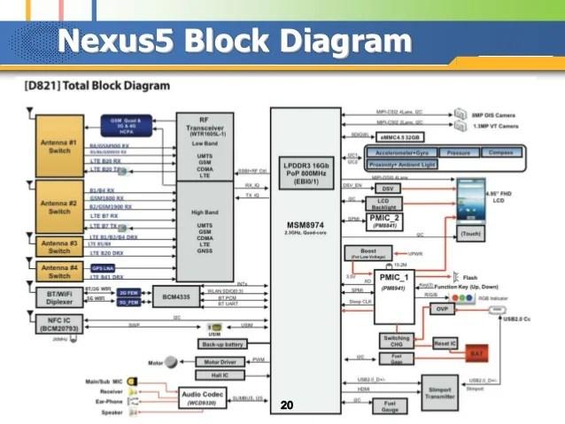 block diagram of 4g mobile communication