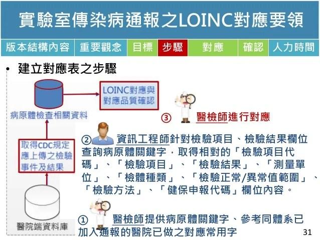 105年LOINC對應基礎知識介紹--李麗惠
