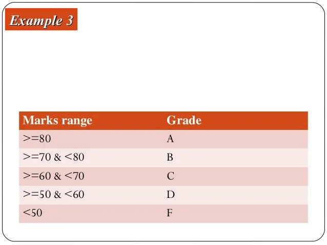 Return the grade end example example write an algorithm for grading system also and flowchart rh slideshare
